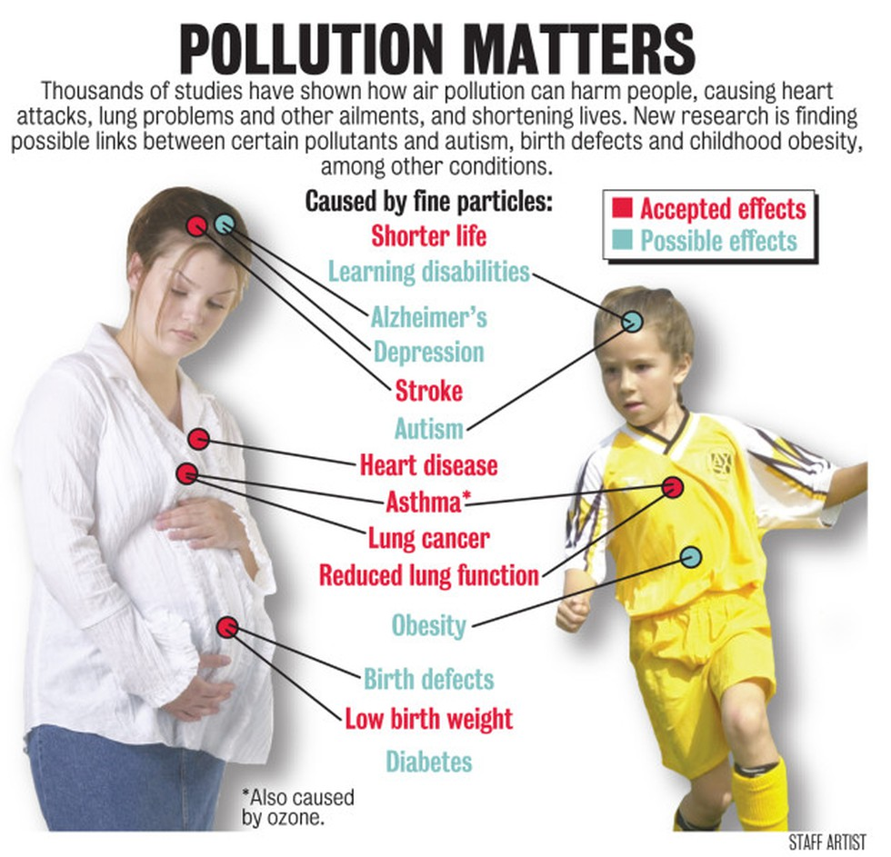 Air Pollution Linked To Childrens Low >> Vajiram Ravi Current Affairs For Upsc Ias Preparation