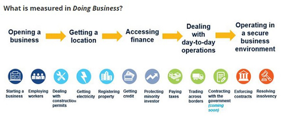 Business 2020.The World Bank Released Its Latest Doing Business Report