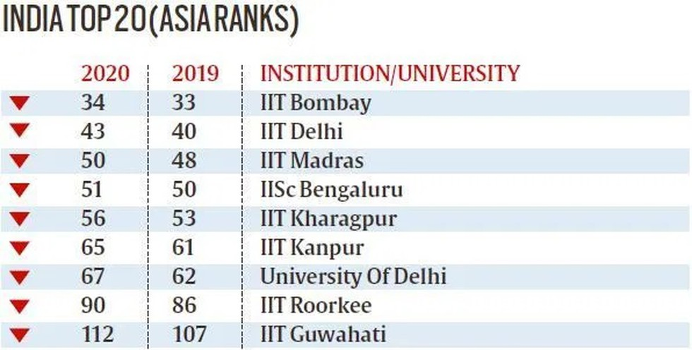 In The Latest Qs World University Rankings For Asia 2020 96 Indian Institutions Rank Among 550 For The Continent