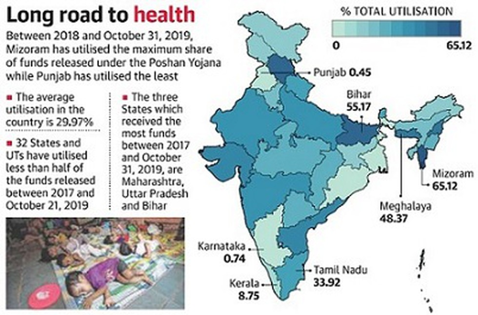 According To An Analysis Of The Data Shared In Parliament The State Governments Uts Have Utilised A Mere 30 Of The Funds Released Under The Poshan Abhiyaan Or The National Nutrition Mission Since